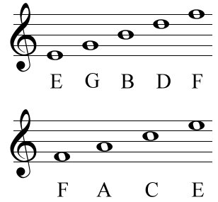 Note Names On Treble Clef